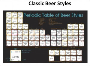 Periodic Table of Beer color