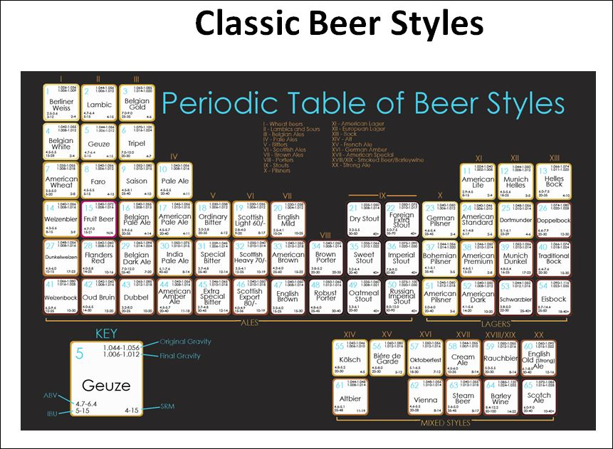 Rmksensory consultancy for microbreweries periodic table of beer color urtaz Gallery